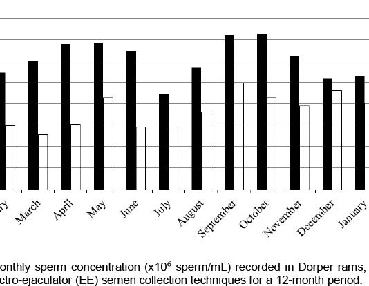 graph chart of sperms seasonal wise