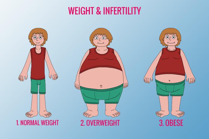 Weight & Infertility
