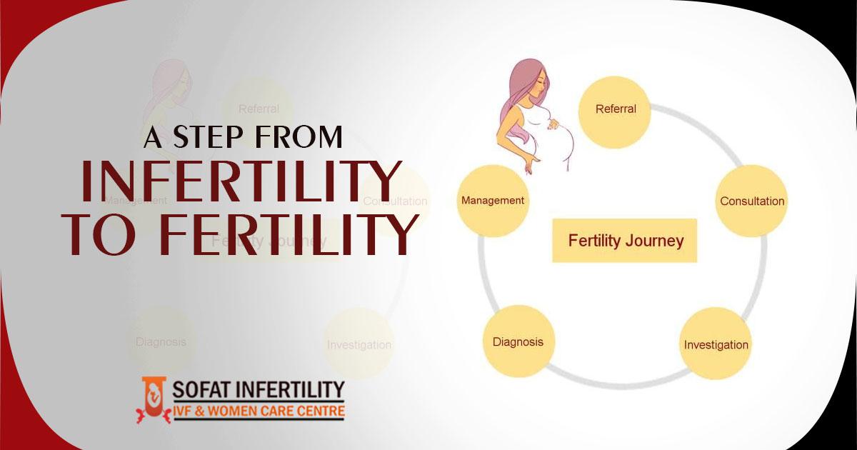 Embryo Implantation Symptoms