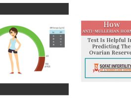 How Anti-mullerian hormone test is helpful in predicting the ovarian reserve