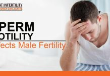 Sperm motility and it's causes, diagnosis, and treatment options available