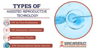 Types of ART (Assisted Reproductive Technology) Punjab